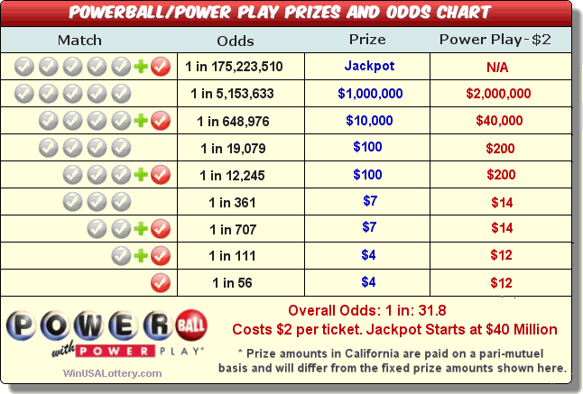 odds of powerball photo - 1