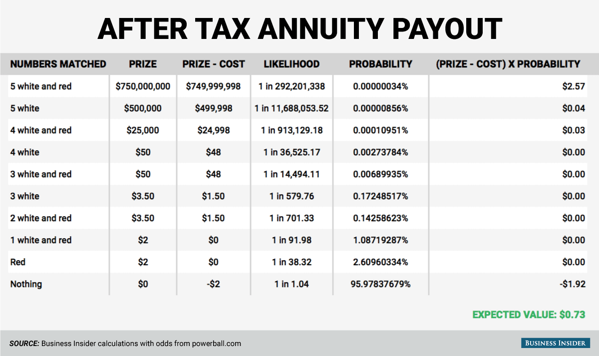 powerball annuity calculator photo - 1