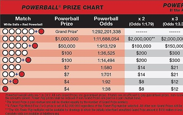 powerball changes october 2015 photo - 1