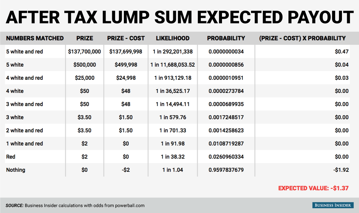 powerball lump sum after taxes photo - 1