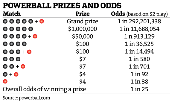 powerball odds and prizes photo - 1