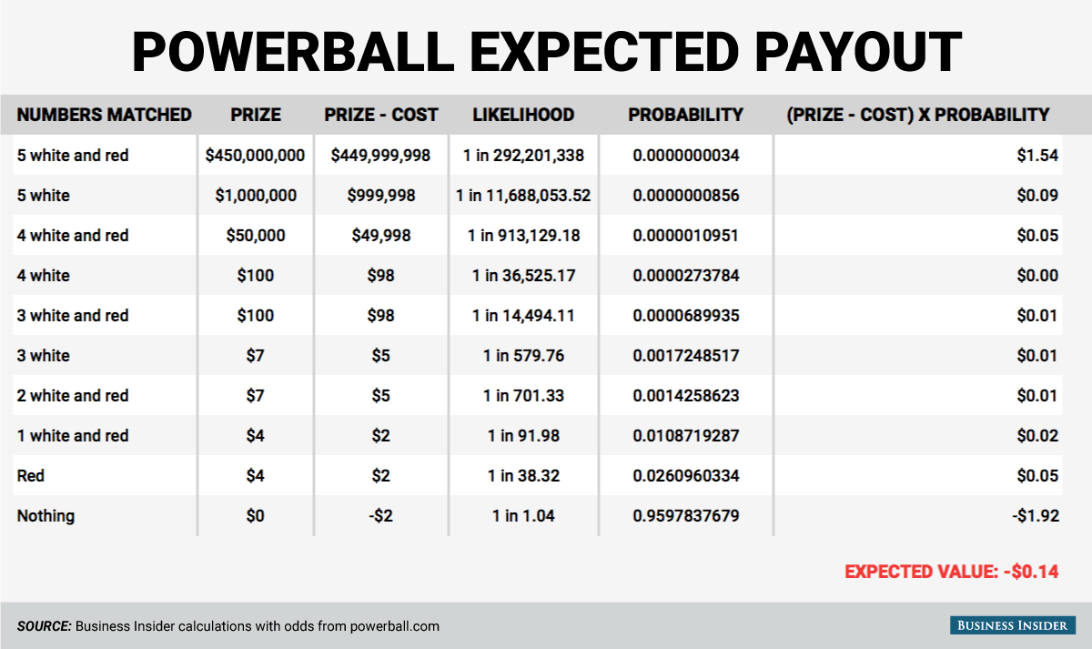 powerball ticket price photo - 1