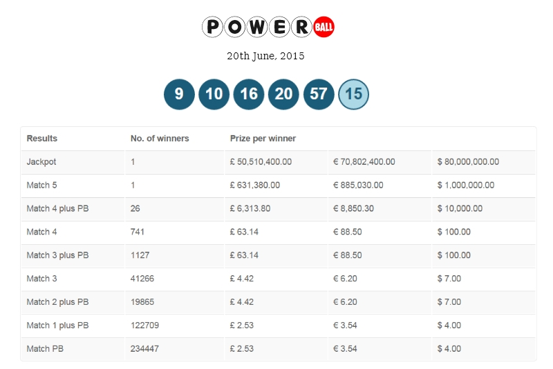 what numbers for powerball photo - 1