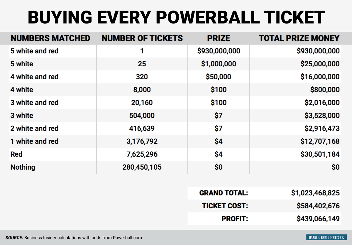 How Many Numbers Do You Need To Win A Prize In Powerball