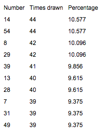Most Drawn Powerball Numbers In Australia