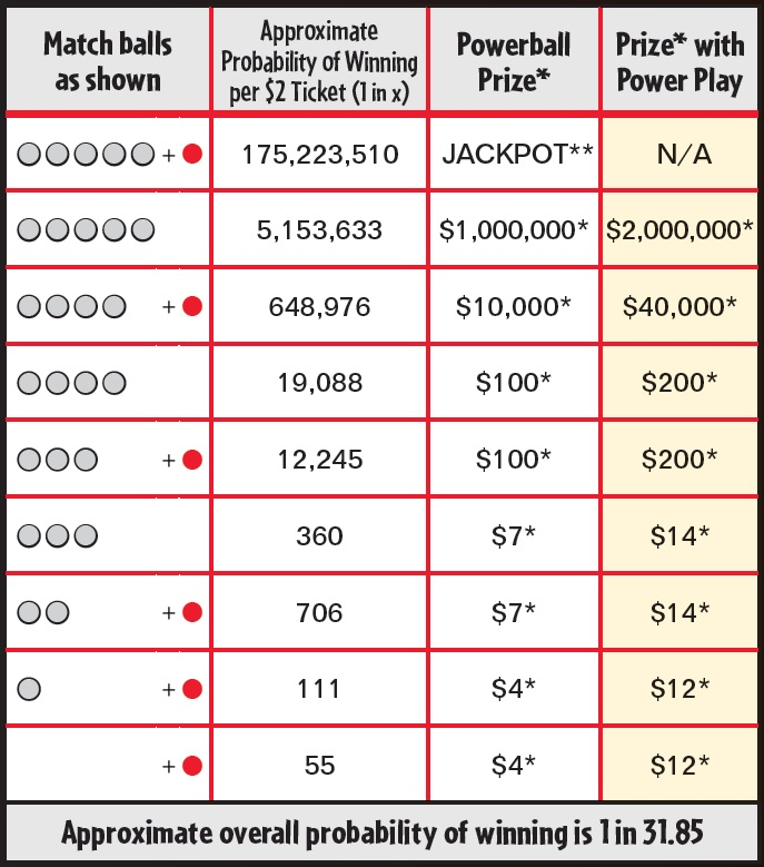 4 numbers on powerball payout photo - 1