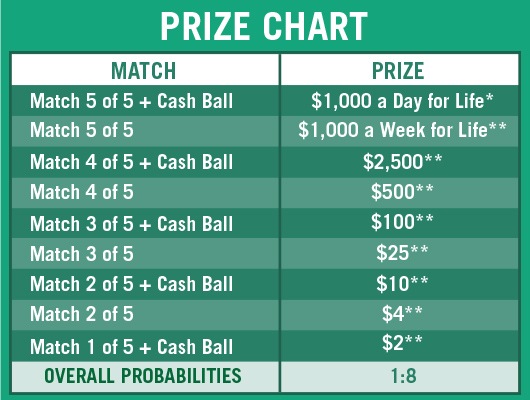 cash payout for powerball photo - 1