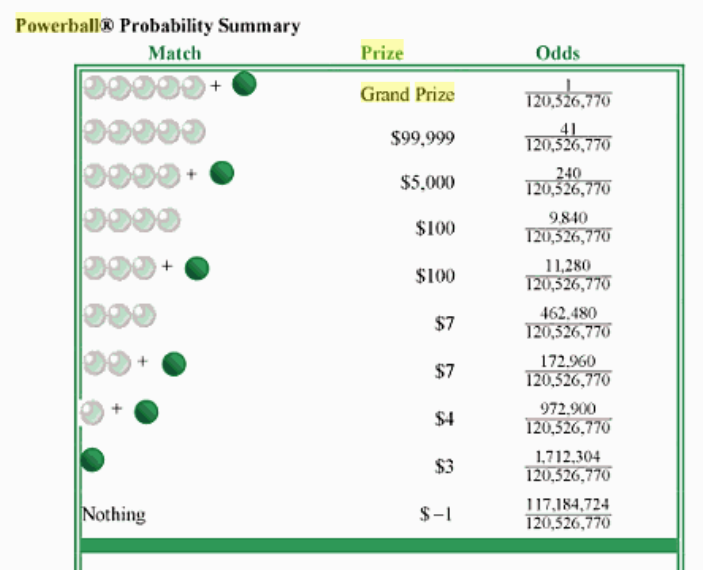 expected value of powerball photo - 1