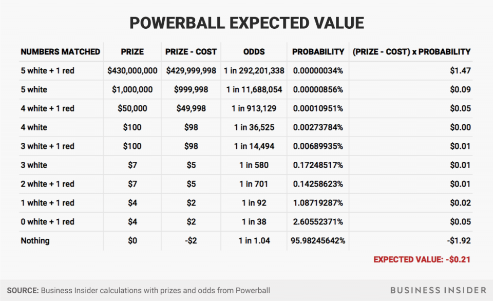 expected value powerball photo - 1