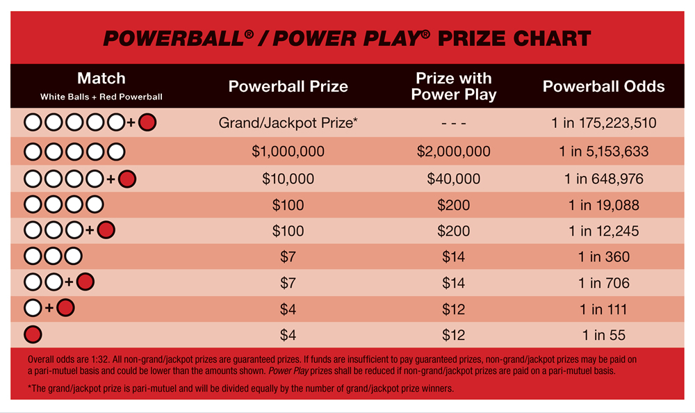 fla powerball payout photo - 1