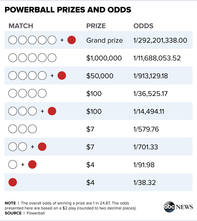 how much do you win with 2 numbers on powerball photo - 1