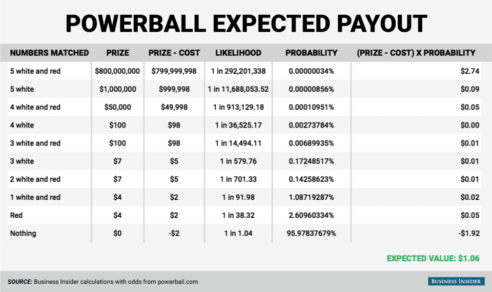 how much does the powerball cost photo - 1