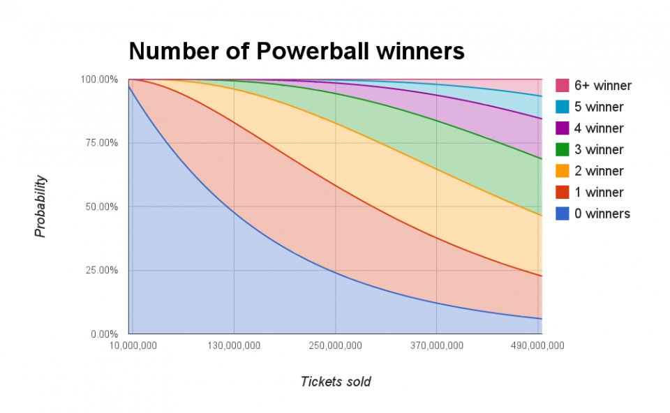 if you get the powerball number only photo - 1