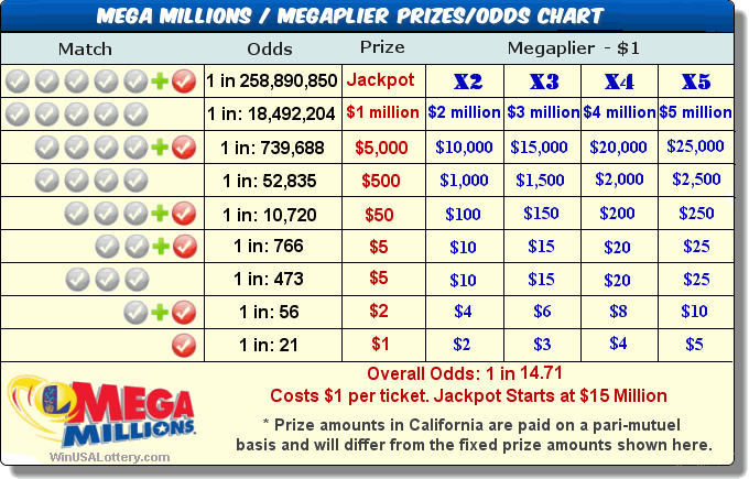 mega millions vs powerball photo - 1