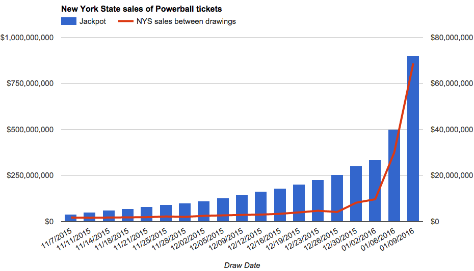 nys powerball numbers photo - 1