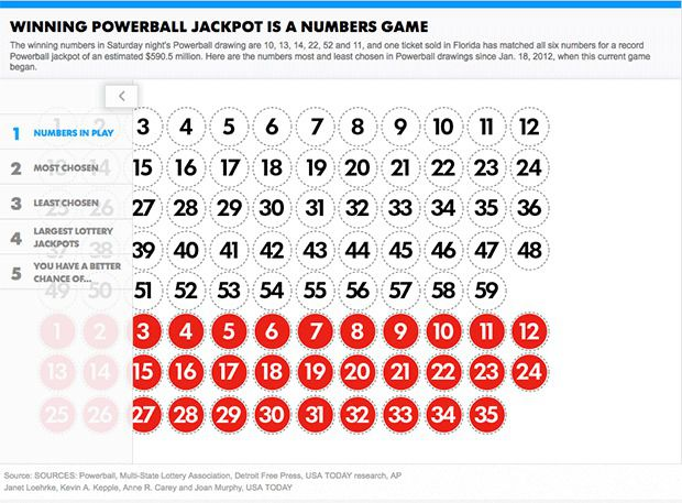 popular powerball numbers photo - 1