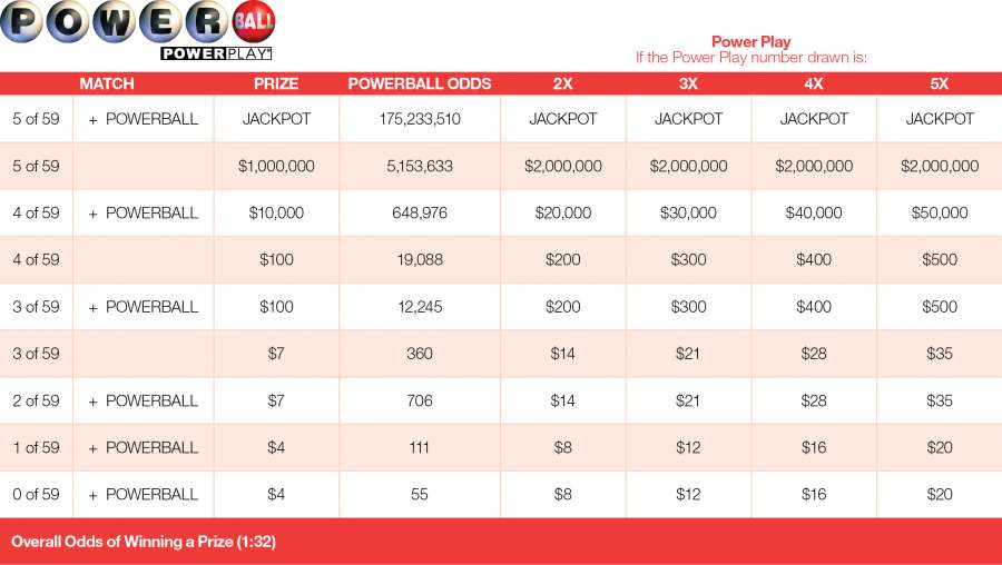 powerball 2 numbers payout photo - 1