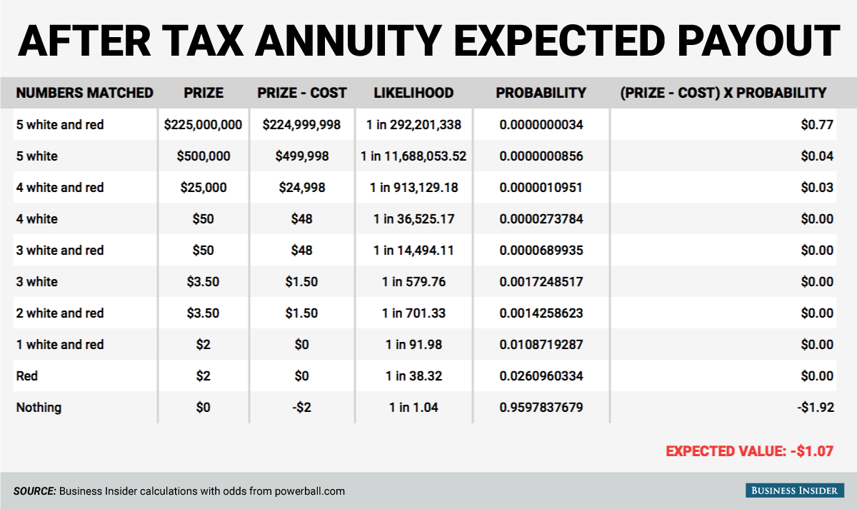 powerball annuity payout photo - 1