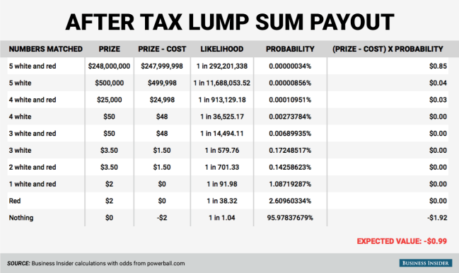 powerball cash value after tax photo - 1