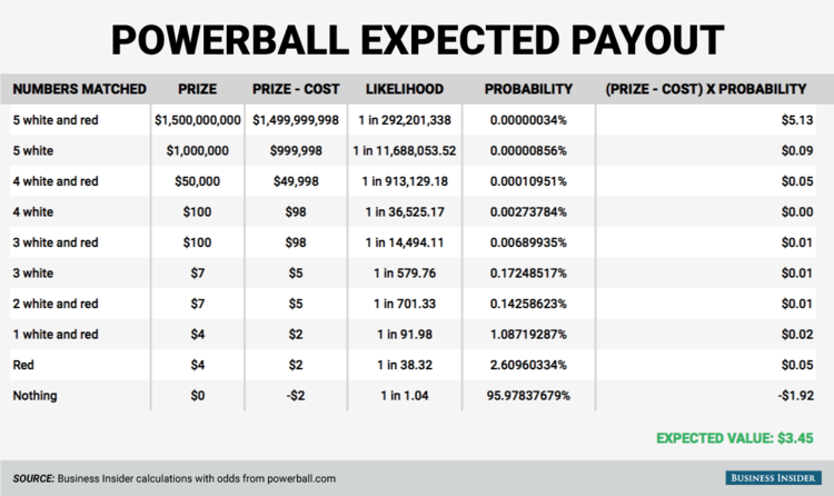 powerball expected value photo - 1