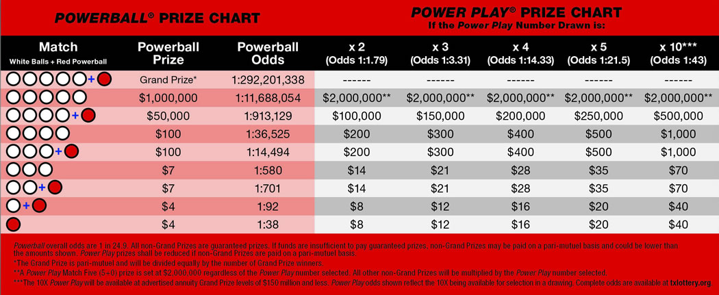 powerball numbers rules photo - 1