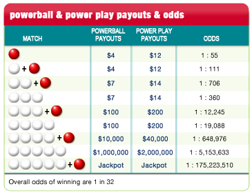 powerball payouts chart photo - 1