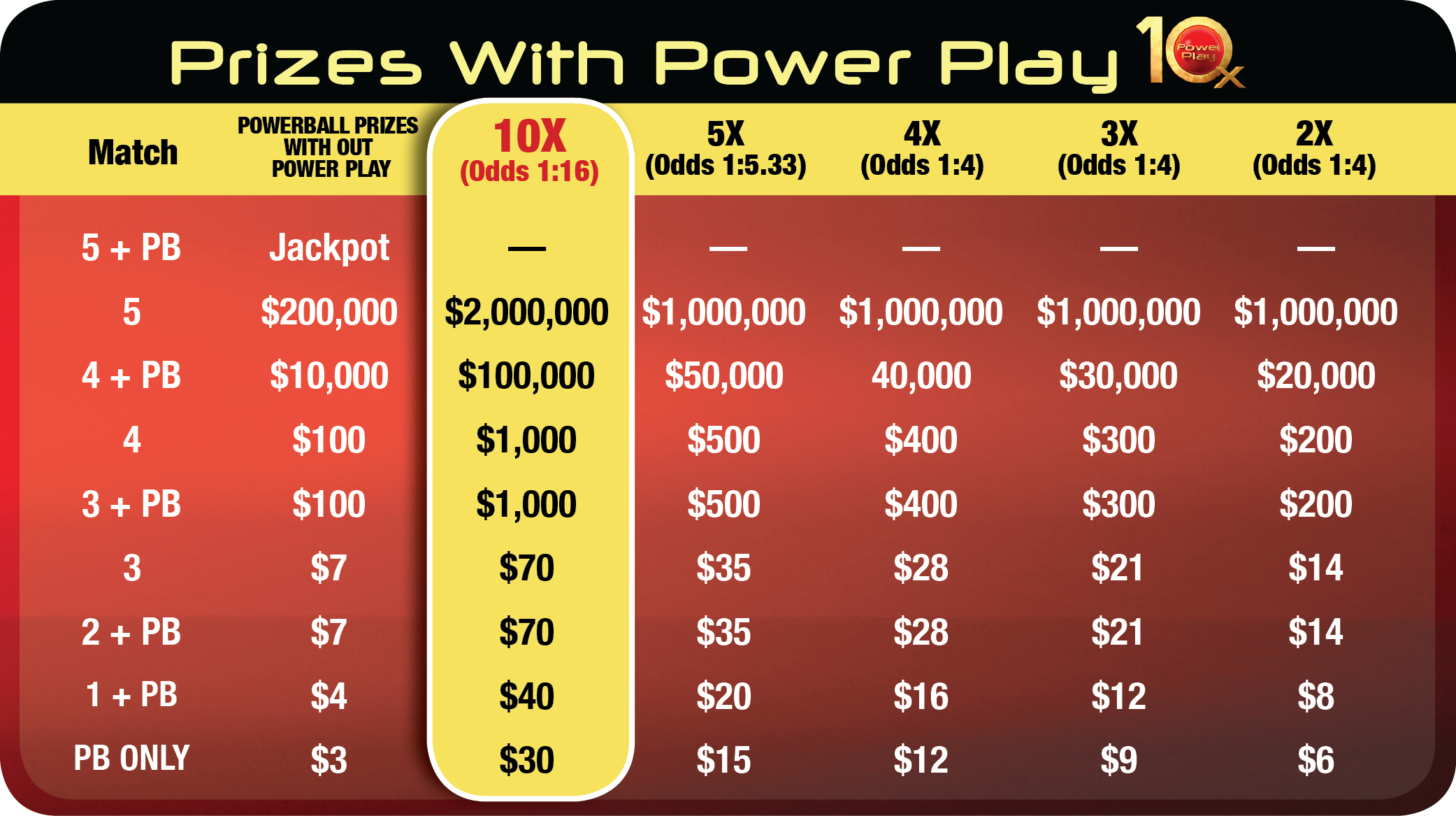 powerball prize chart photo - 1